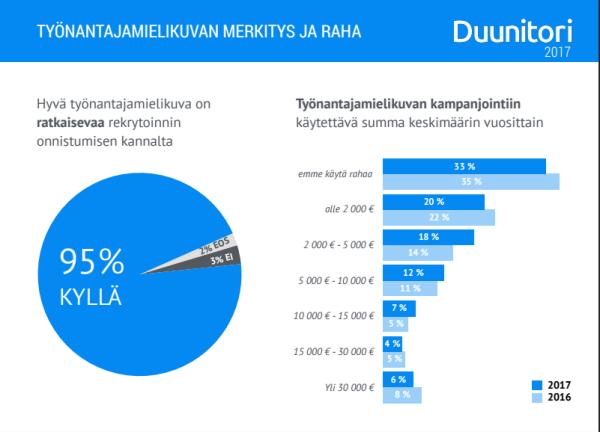 Duunitori_Evulate